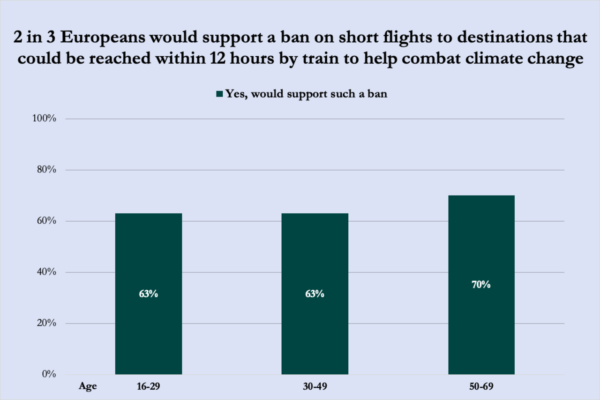 Almost two thirds (!) support a ban of short haul flights